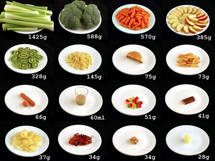 cách tính calories